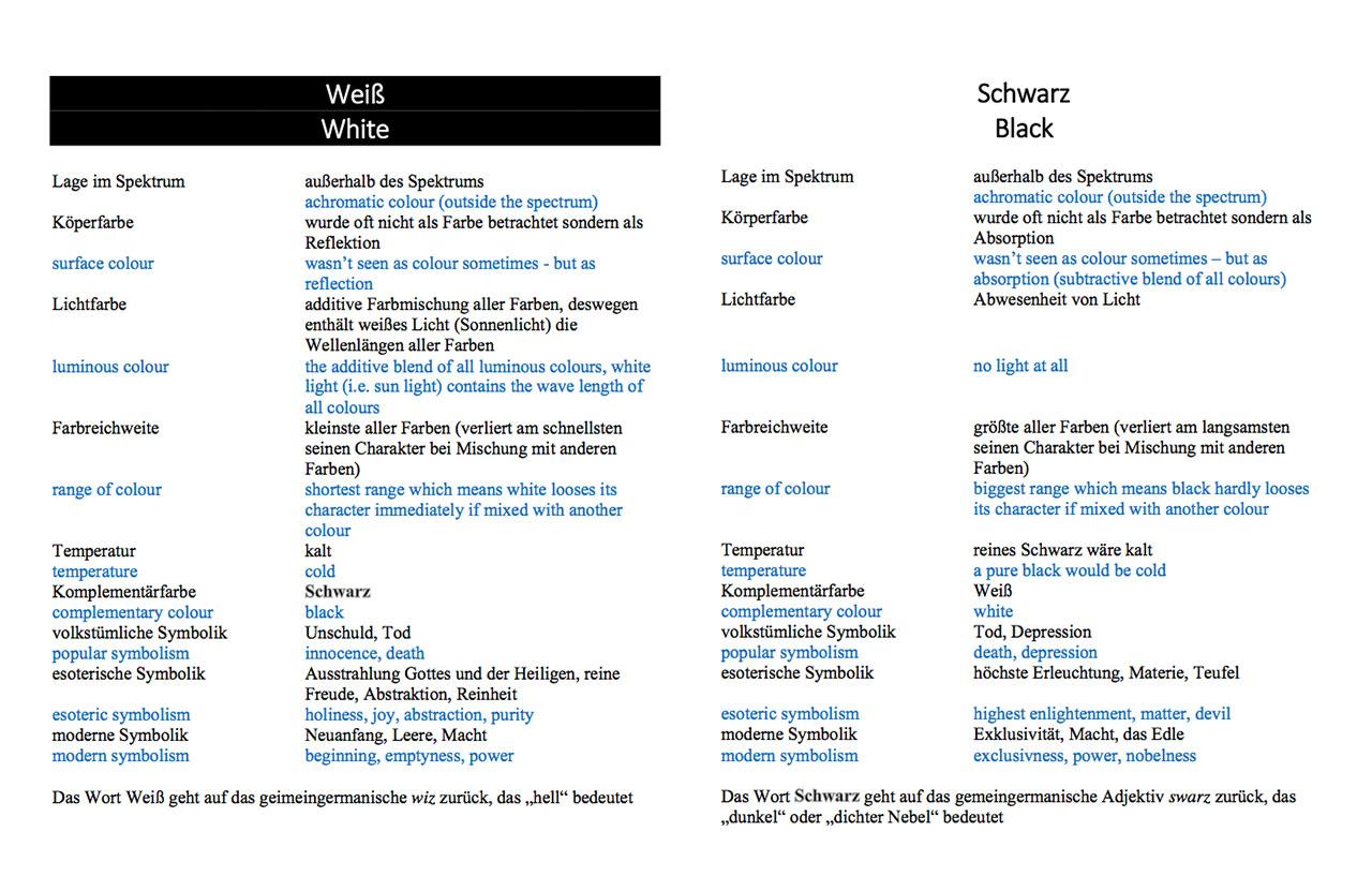 Schwarz_Weiss_Tabelle_Klausbernd_Vollmar
